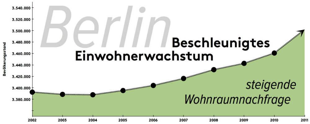 Bevölkerungsentwicklung Berlin