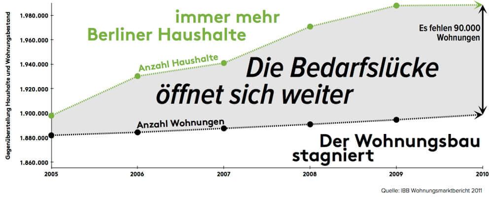 bedarfsluecke-berlin immobilien