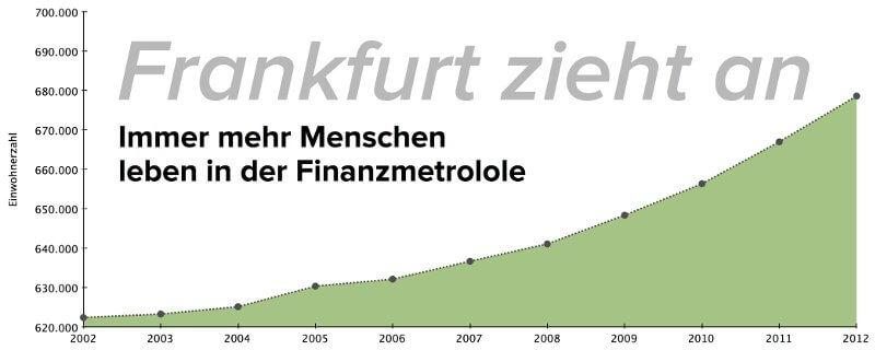 bevoelkerungsentwicklung-frankfurt