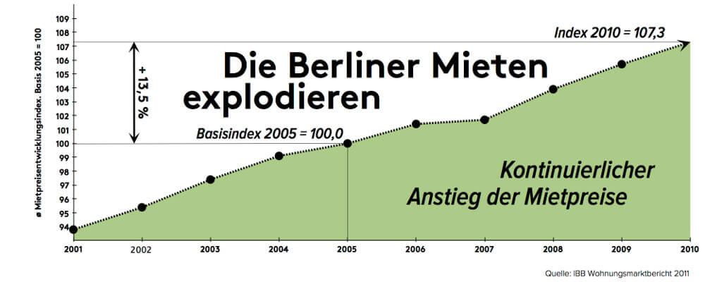 mietpreisentwicklung-berlin