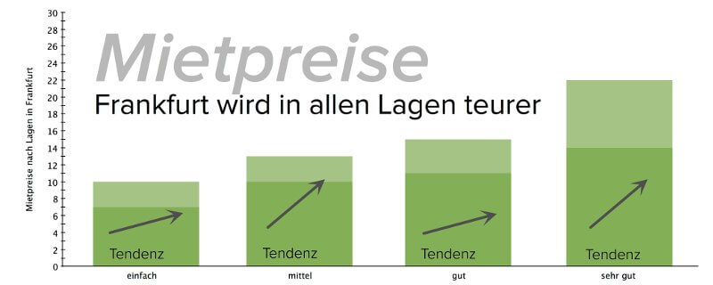 mietpreisentwicklung-frankfurt