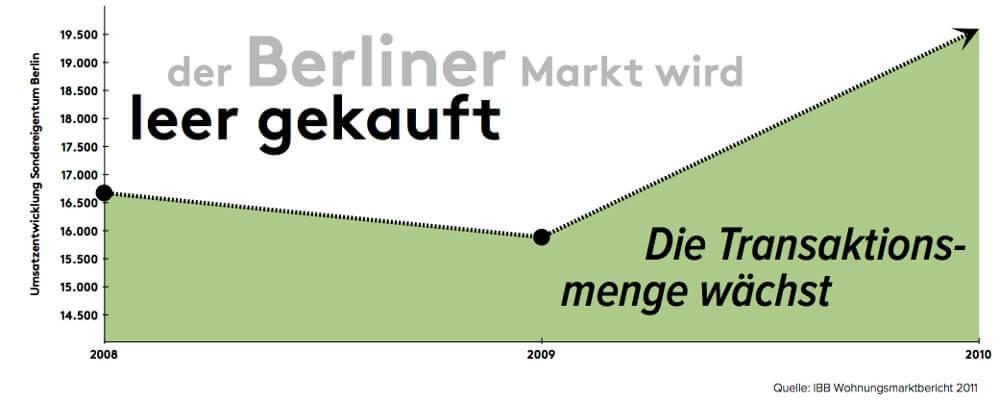 umsatzentwicklung-sondereigentum-berlin