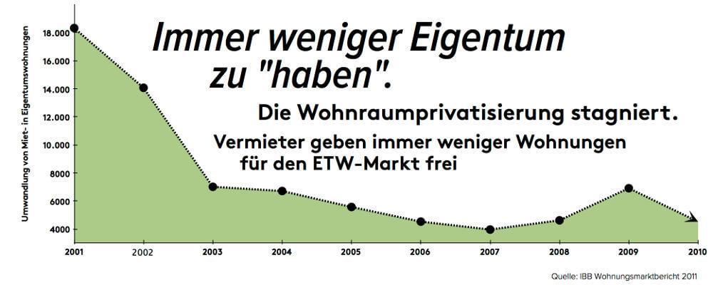 Entwicklung des Wohneigentums in Berlin