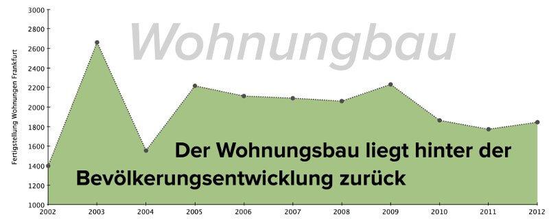 wohnungsbau-frankfurt