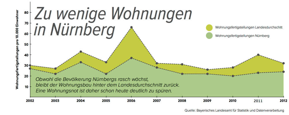 Wohnungsbau in Nürnberg