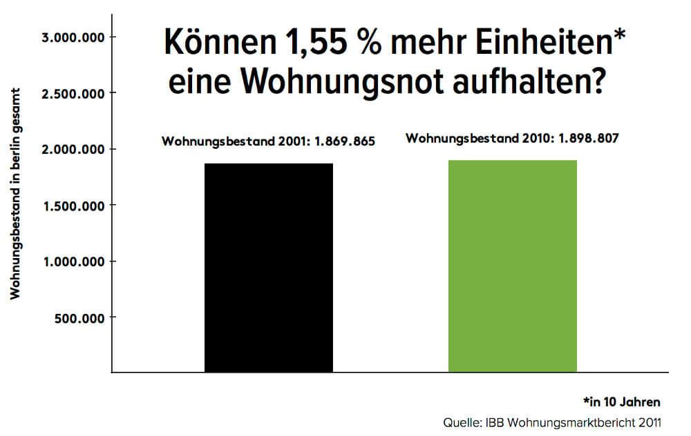 wohnungsbestand-berlin