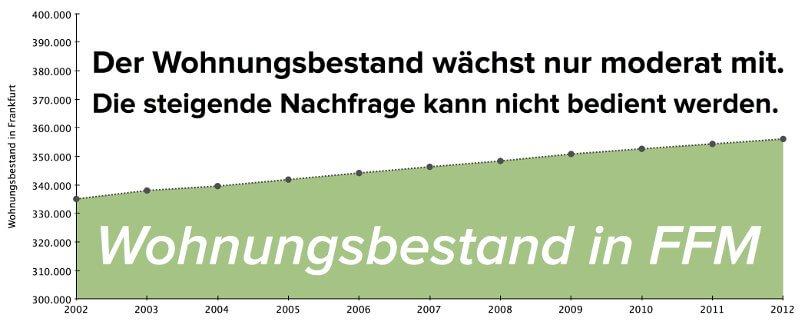 wohnungsbestand-frankfurt