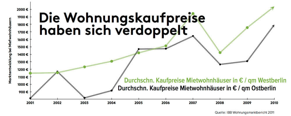 wohnungskaufpreise-berlin